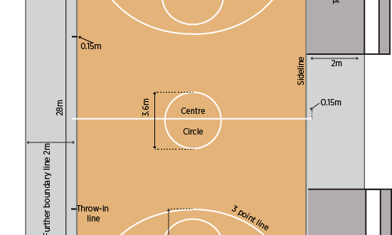 <strong>What are Player Positions of Basketball Game</strong>