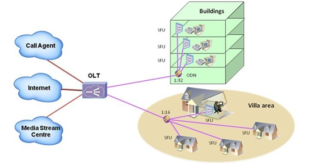 GPON Technology in Access Networks: FTTH/FTTB/FTTO/FTTC